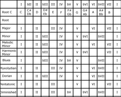 Music Key Chart Ibovnathandedecker
